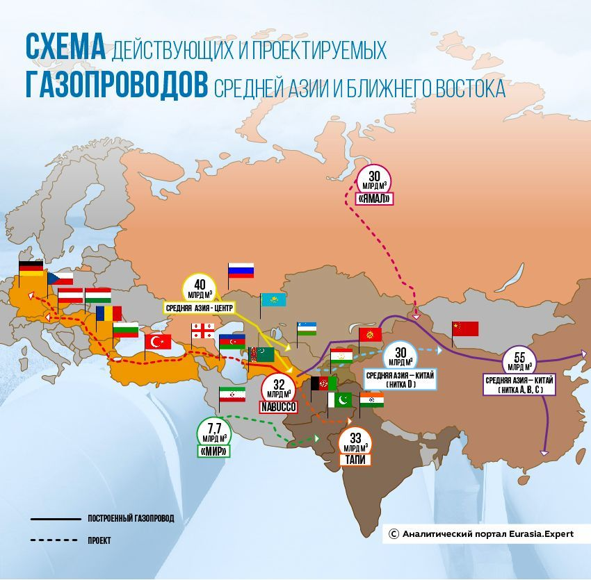 Инфографика: cхема действующих и проектируемых газопроводов Средней Азии и Ближнего Востока