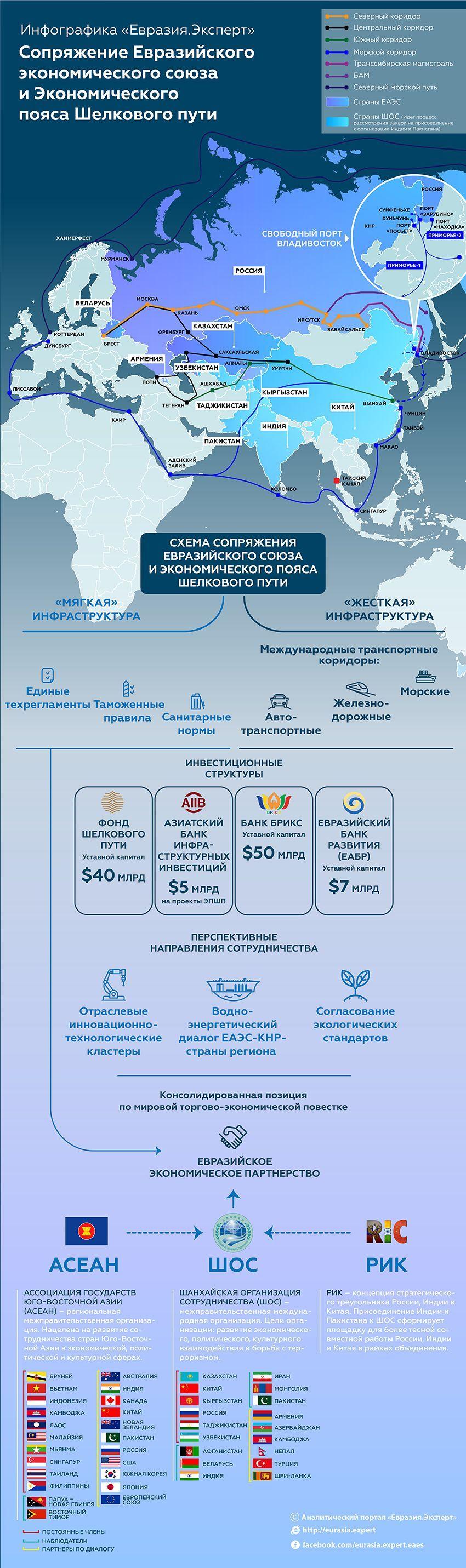"""Инфографика """"Один пояс – один путь"""""""
