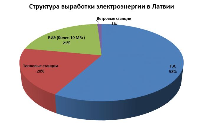Структура выработки ЭЭ в Латвии.png