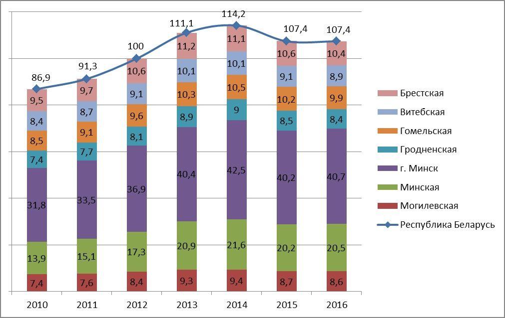 кредитование малого и среднего бизнеса в рб