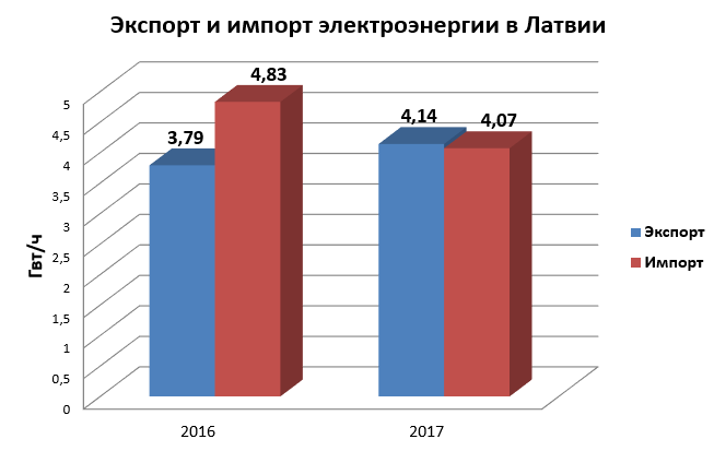 Экспорт и импорт ЭЭ в Латвии.png