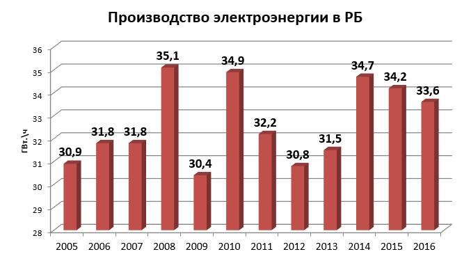 производство элэнергии в РБ - 1.png