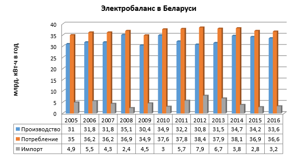 электробаланс в Беларуси.png