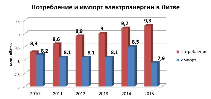потребление элэнергии в Литве - 2.png